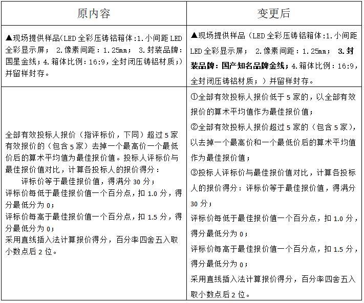 关于浙江教育报刊总社浙江省教育融媒体中心大屏系统项目的更正公告
